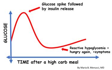 hypoglycemia 2